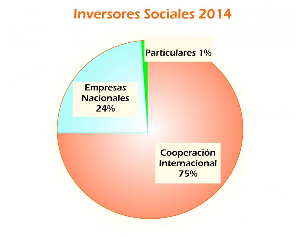 inversor_social