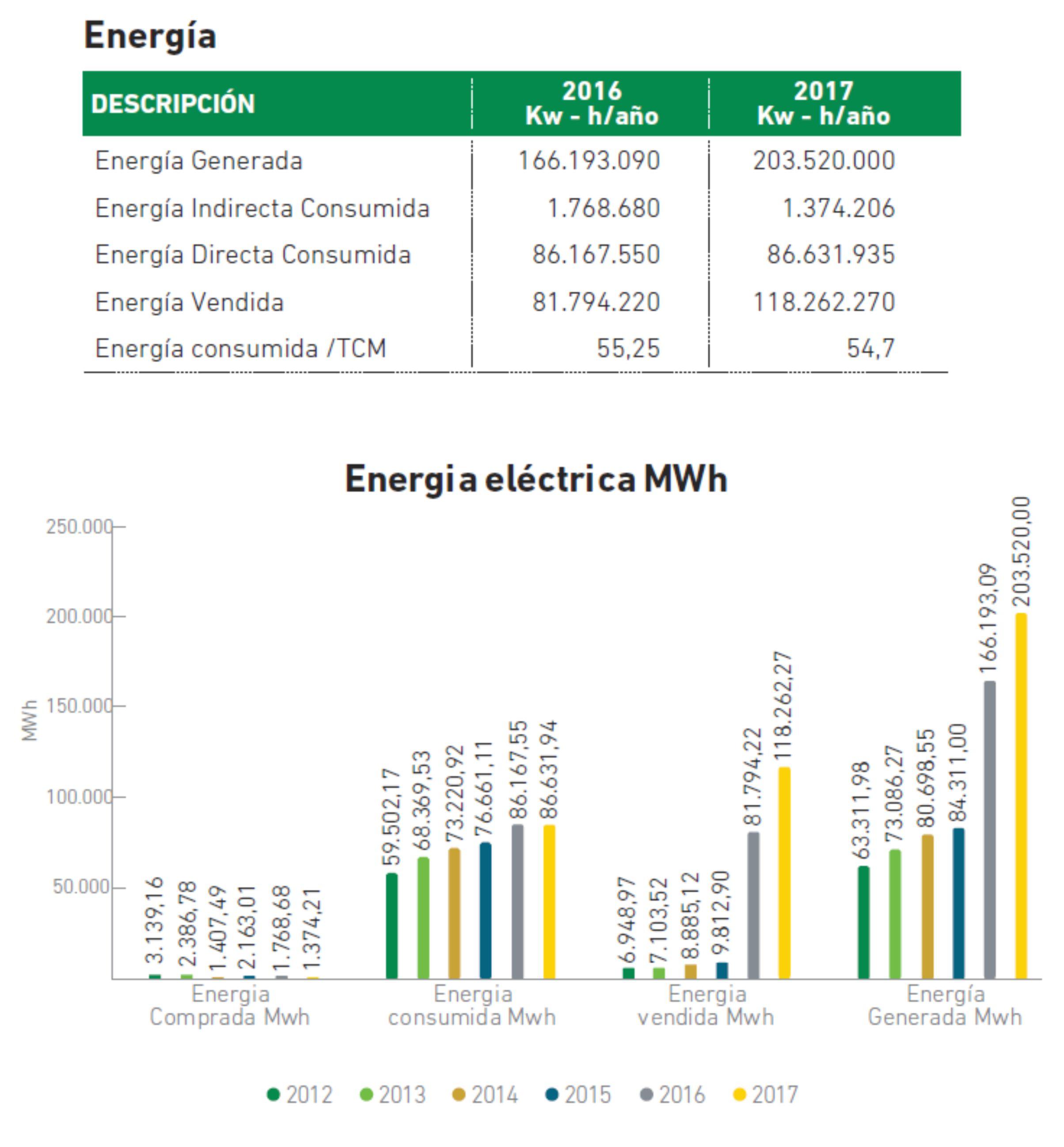 Gráfica Energía 2017