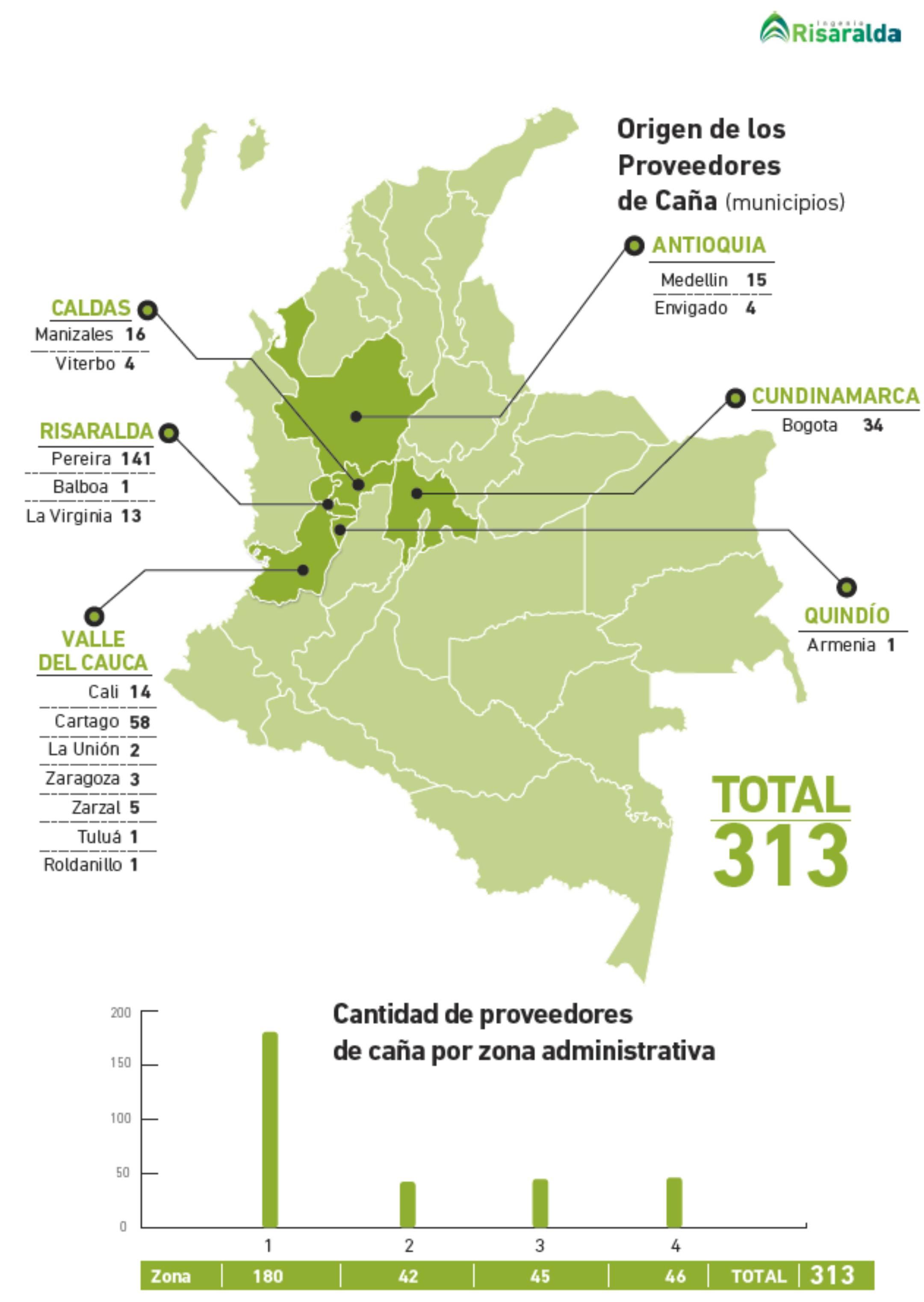 MAPA ORIGEN DE LOS PROVEEDORES DE CAÑA 2018