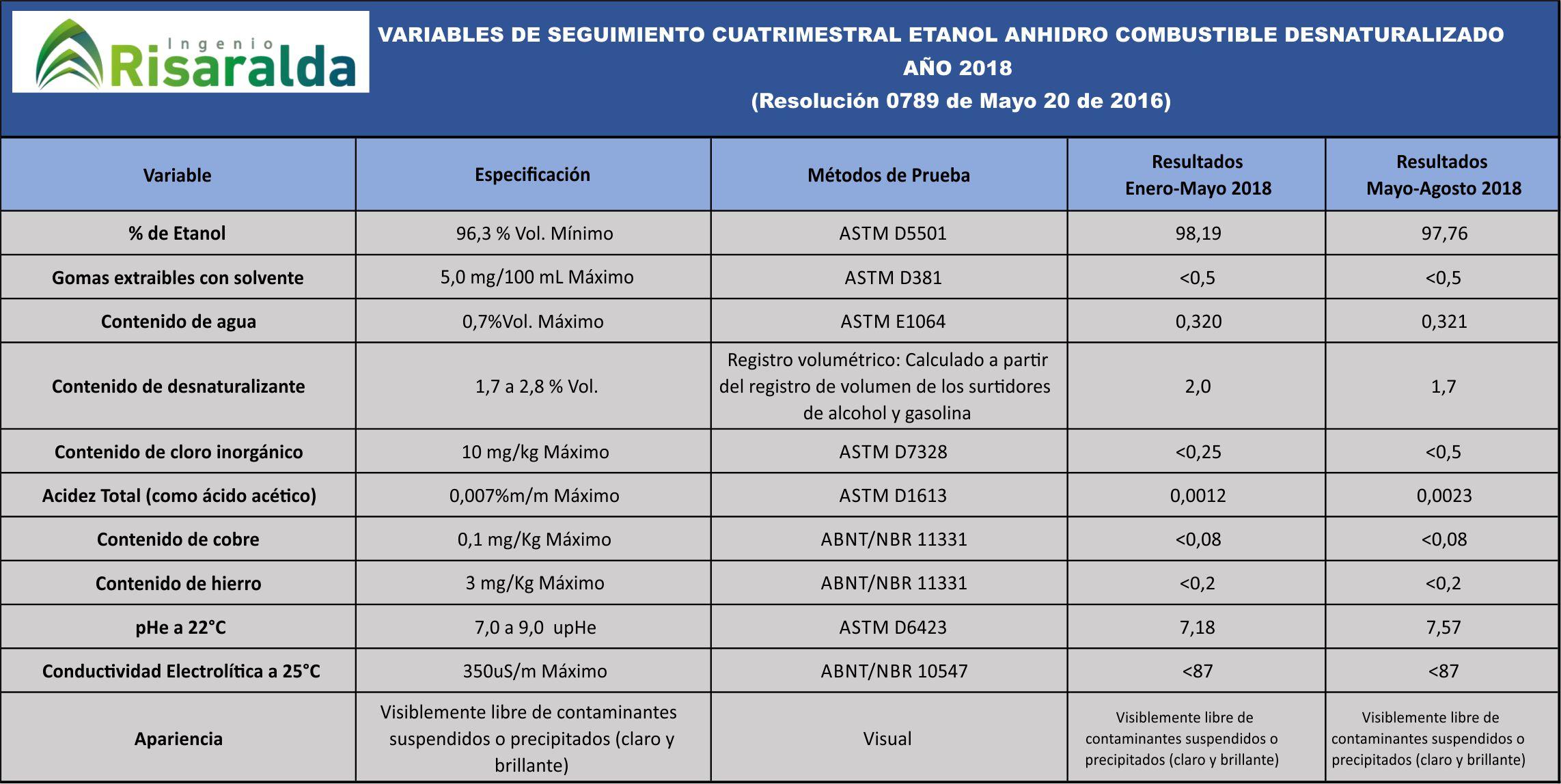 VARIABLES DE SEGUIMIENTO CUATRIMESTRAL ETANOL ANHIDRO COMBUSTIBLE DESNATURALIZADO  AÑO 2018