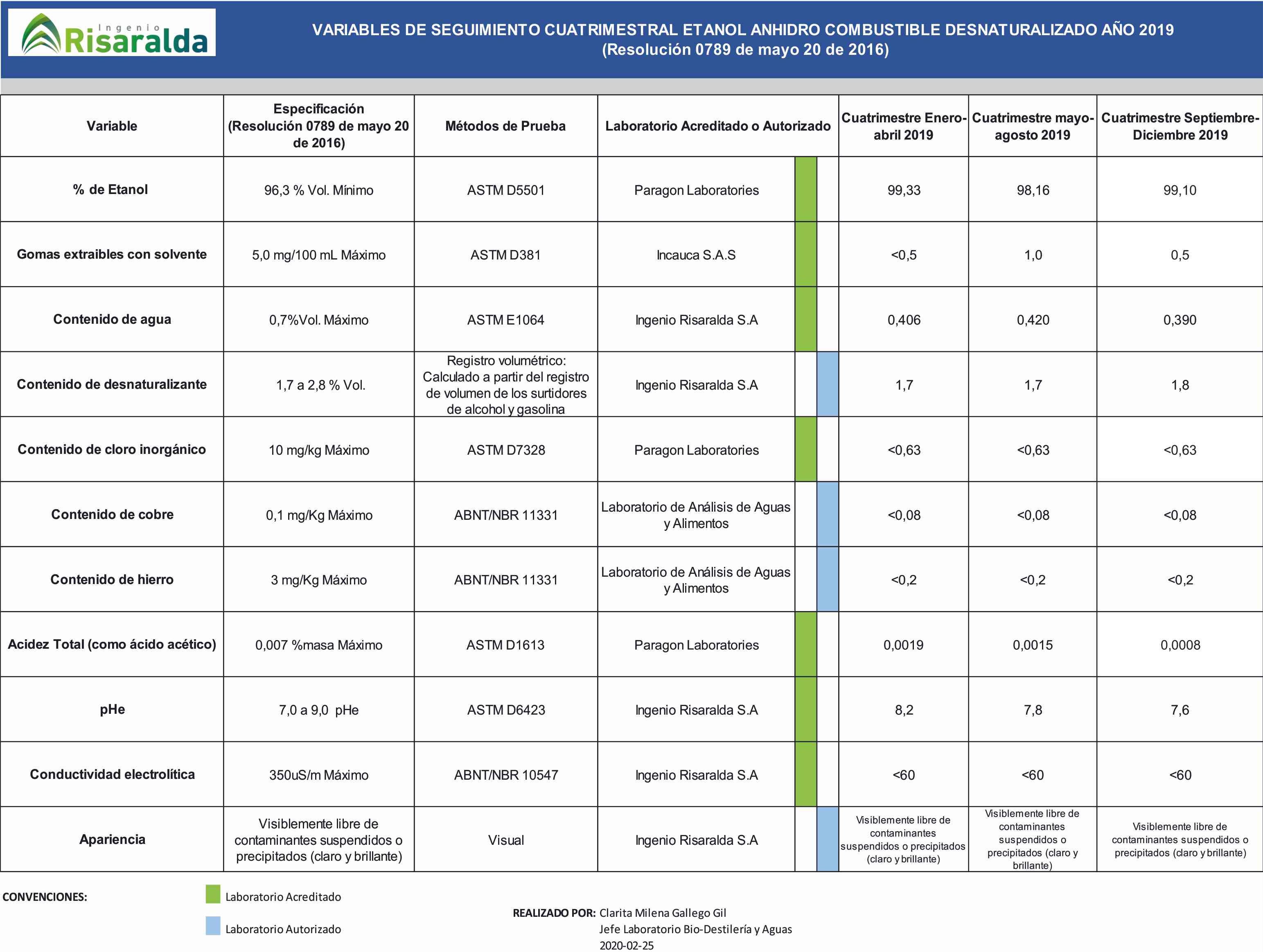 VARIABLES DE SEGUIMIENTO CUATRIMESTRAL ETANOL ANHIDRO COMBUSTIBLE DESNATURALIZADO AÑO 2019