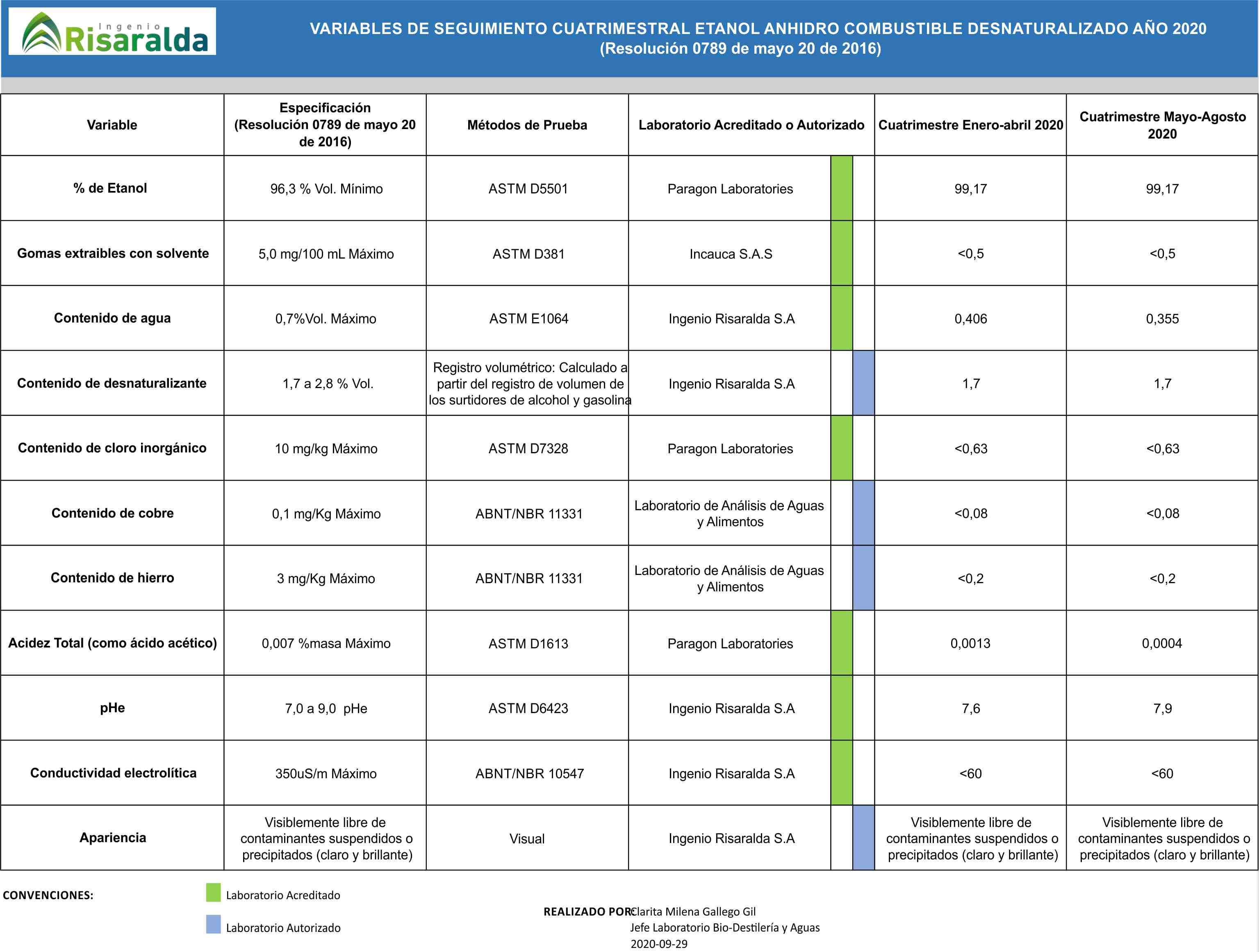 VARIABLES DE SEGUIMIENTO CUATRIMESTRAL ETANOL ANHIDRO COMBUSTIBLE DESNATURALIZADO AÑO 2020 - (Resolución 0789 de mayo 20 de 2016)
