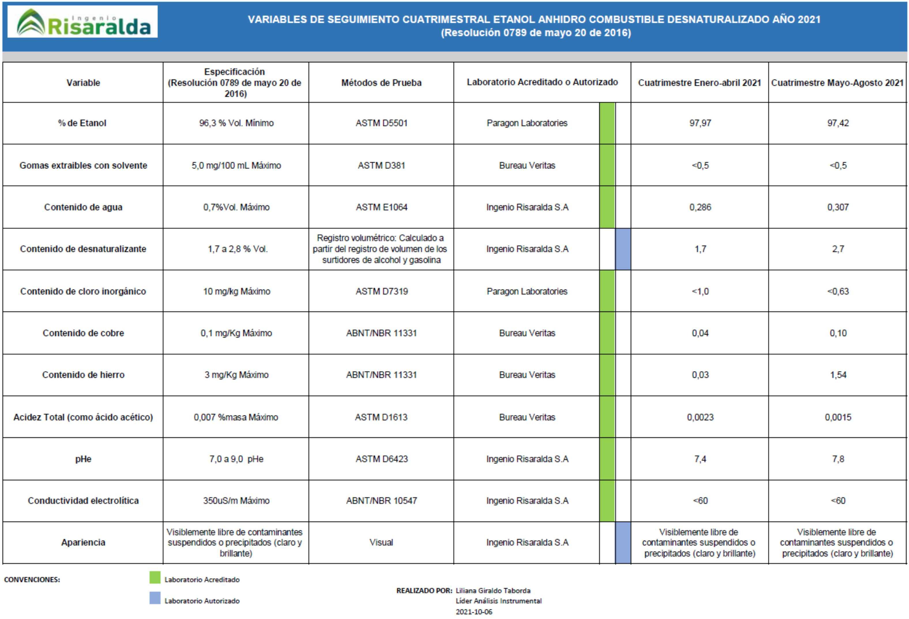 VARIABLES DE SEGUIMIENTO CUATRIMESTRAL ETANOL ANHIDRO COMBUSTIBLE DESNATURALIZADO 2DO CUATRIMESTRE AÑO 2021 - (Resolución 0789 de mayo 20 de 2016)