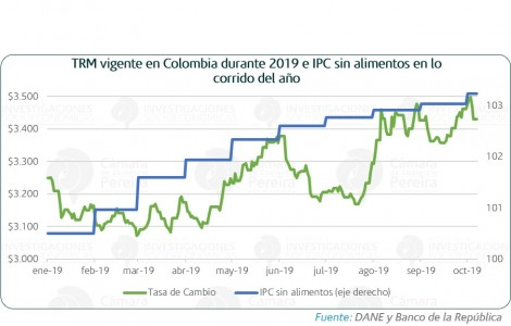 Inflación y Tasa de Cambio en 2019