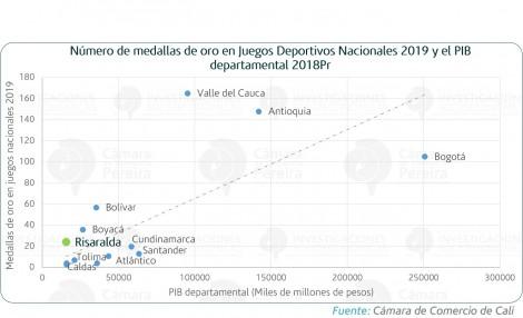 Resultados deportivos y PIB departamental