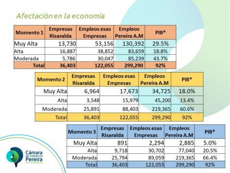 La economía de Pereira y Risaralda ante los choques causados por el COVID-19