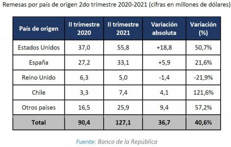 Ingreso de remesas a Risaralda 2do trimestre 2021