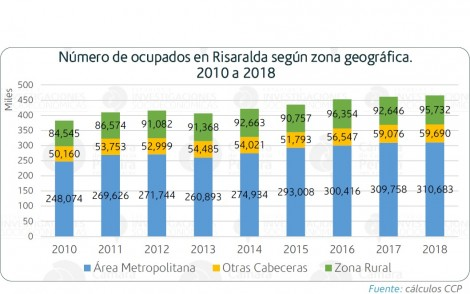 Empleo en Risaralda más allá del área metropolitana