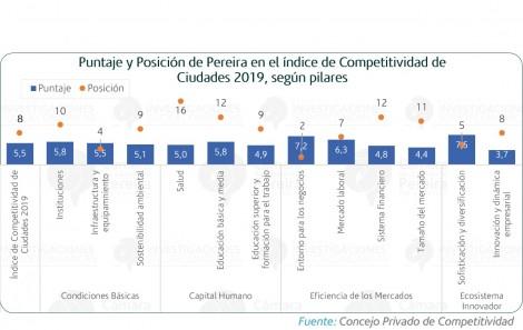 El nuevo modelo de la competitividad