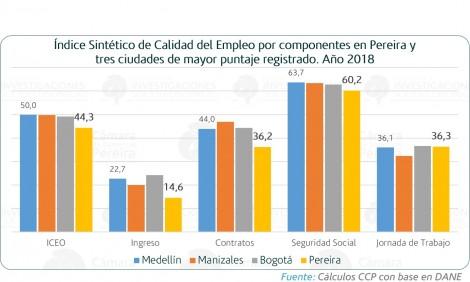 Calidad del empleo en 13 ciudades principales