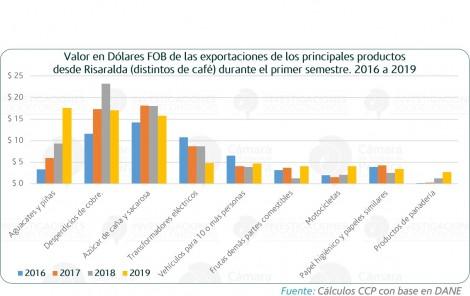 Productos estrella de las exportaciones Risaraldenses