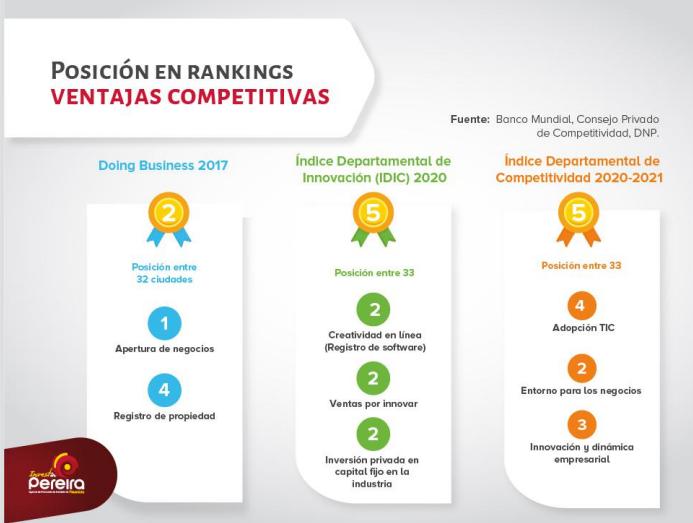 Pereira tu Destino - Costos competitivos e incentivos